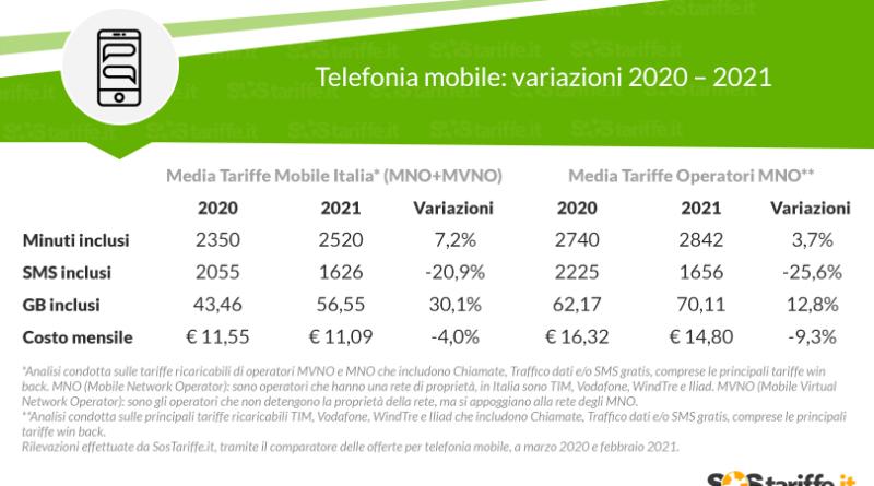 Tariffe Mobile in Italia: prezzi in leggero calo, fortissima crescita per i GB inclusi nelle offerte (+38.9%)